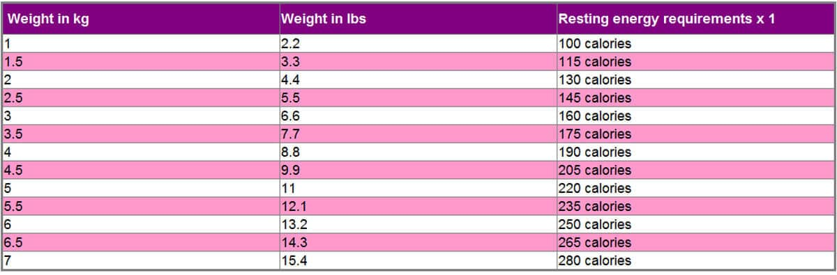 Calorie requirements for obese prone cats