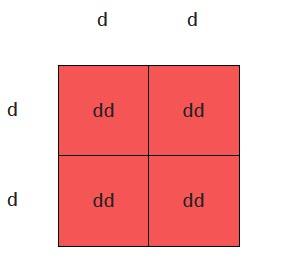 Dilute Punnett square